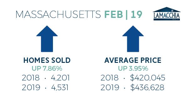 feb 2019 housing report