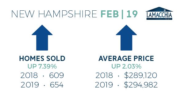 feb 2019 housing report nh
