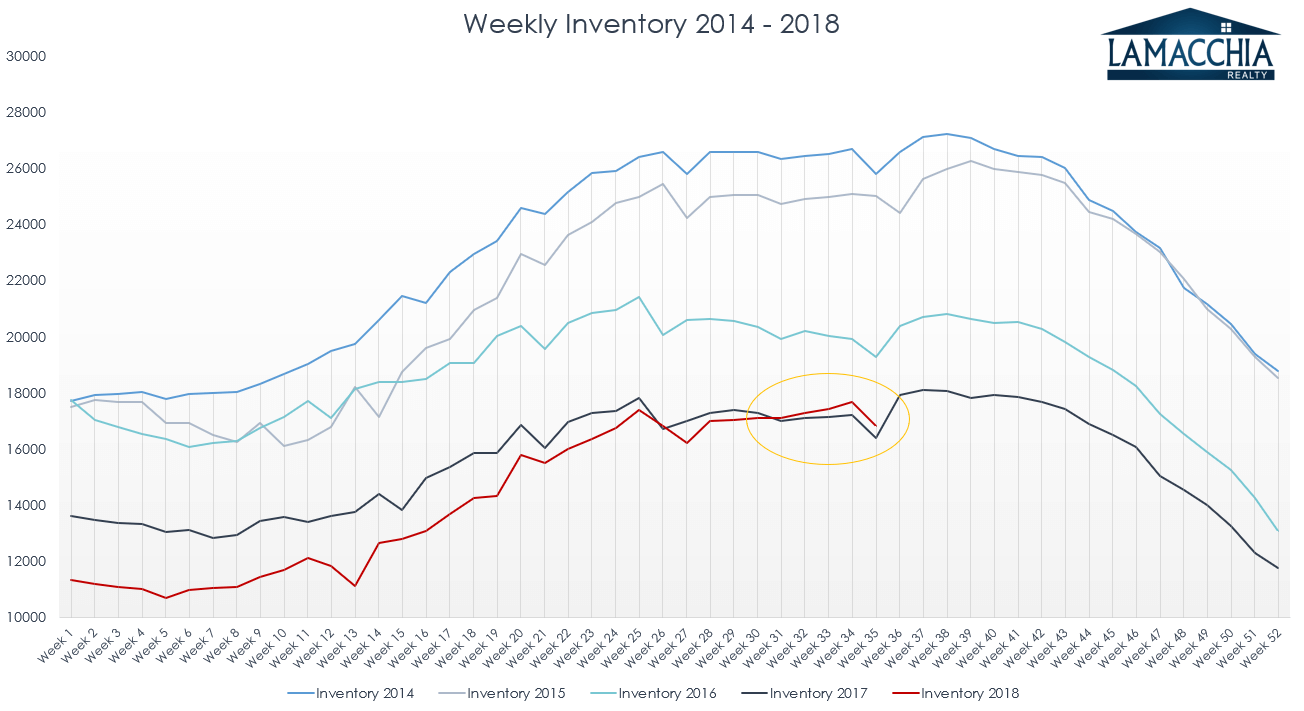 weekly inventory 2014-2018